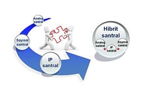 Hibrit-santral