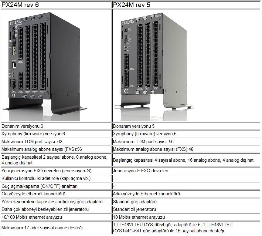 Telesis Px24m R6 Santral kıyaslama R5